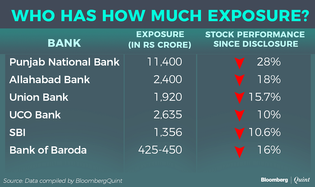 The Banks That Have Exposure To PNB Fraud