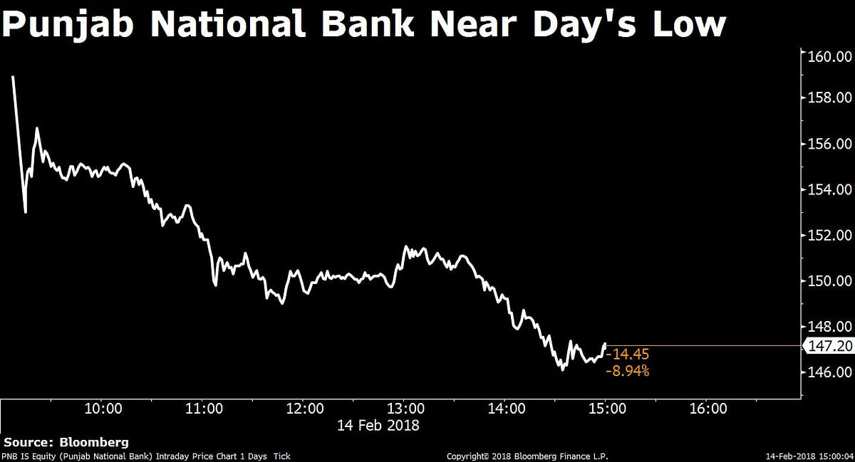 Banks Drag Sensex, Nifty Lower; PNB Slumps Most In Over Two Years