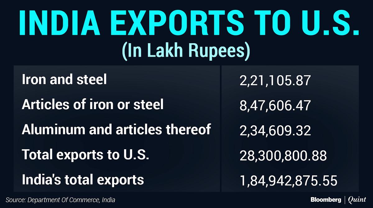 Trade War: U.S. Metal Tariffs' Impact On India