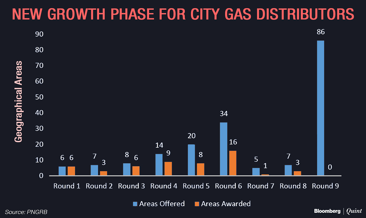 India Starts Biggest Gas Distribution Auction To Make Cities Cleaner