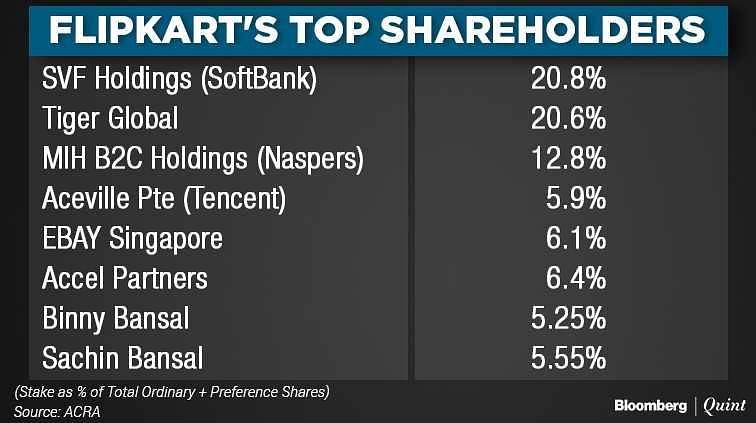 This May Help Flipkart Demand $20-Billion Valuation From Walmart