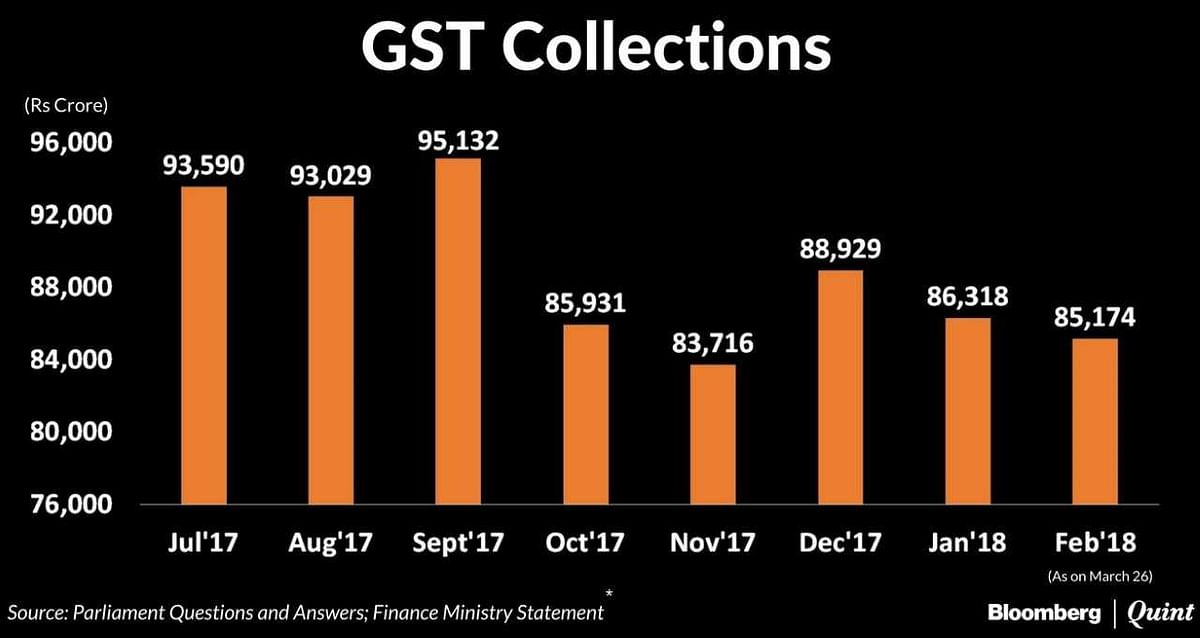 GST Collections Fall In February After Stabilising For Two Months