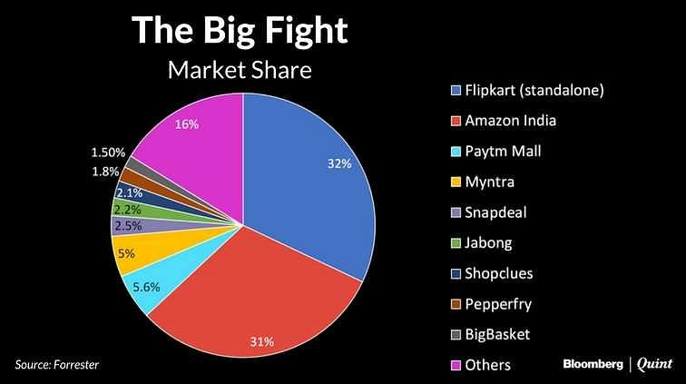 This Is Why Amazon Hasn't Beaten Flipkart In India Yet