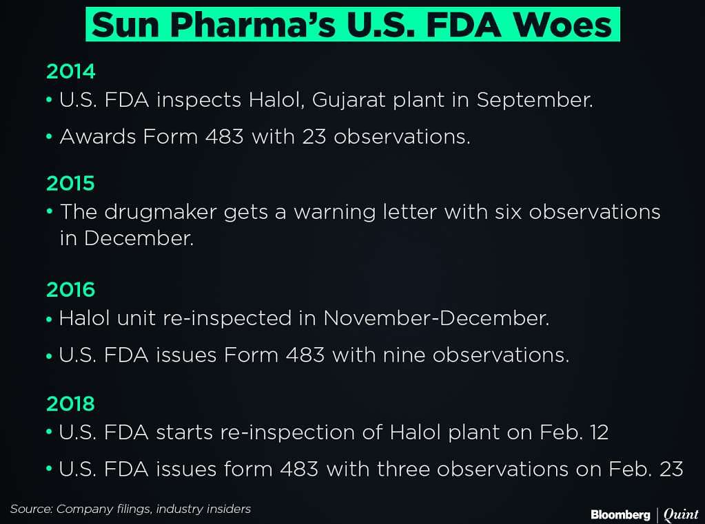 Sun Pharma May Be Third Time Lucky After Latest U.S. FDA Inspection