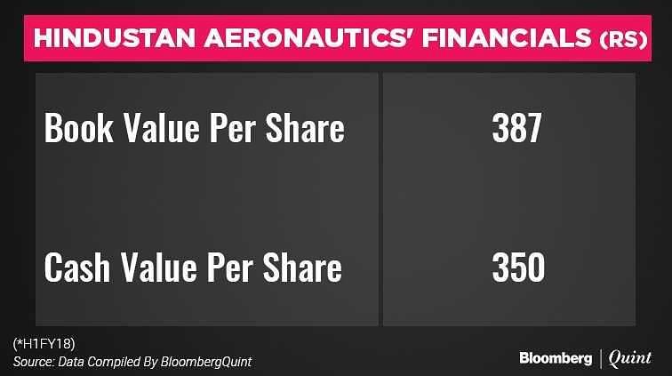 Hindustan Aeronautics IPO: Here's All You Need To Know