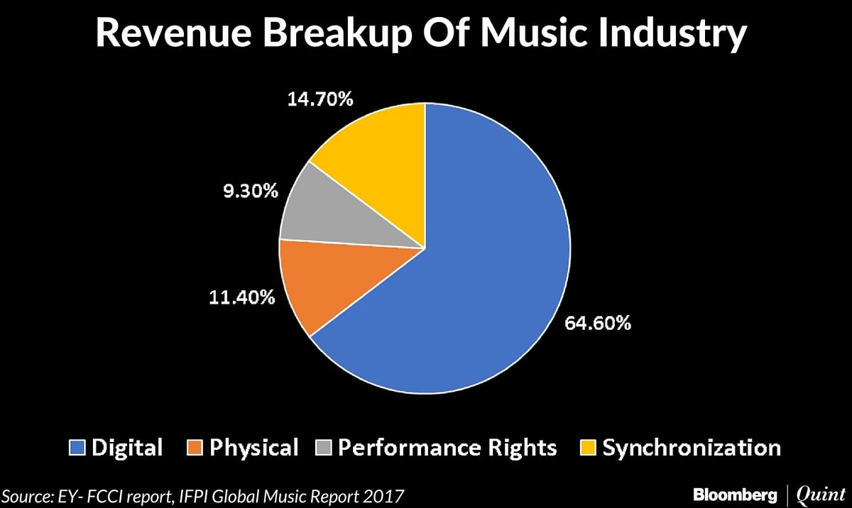 Streaming Apps Bet On Paid Users In World's Music Piracy Capital