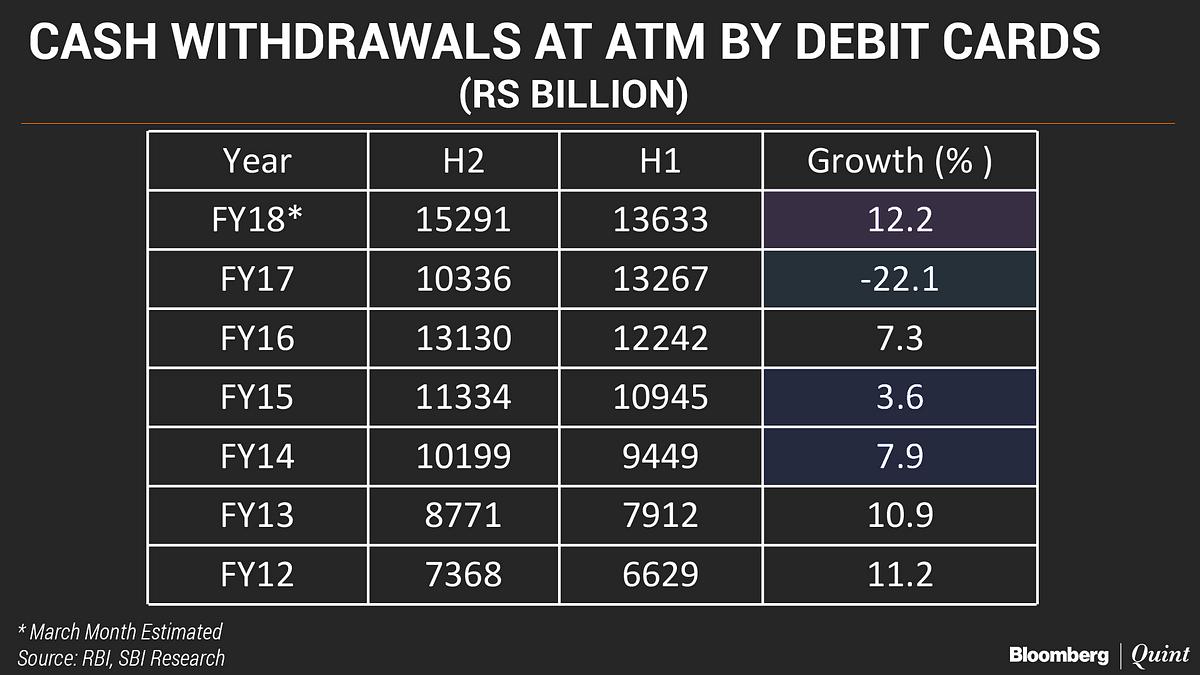 Did Demonetisation Change India's Cash Habits?