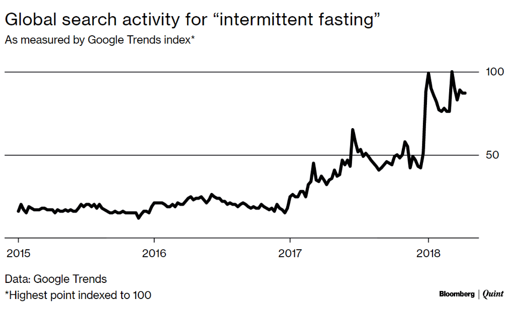 Silicon Valley Wants To Cash In On Fasting