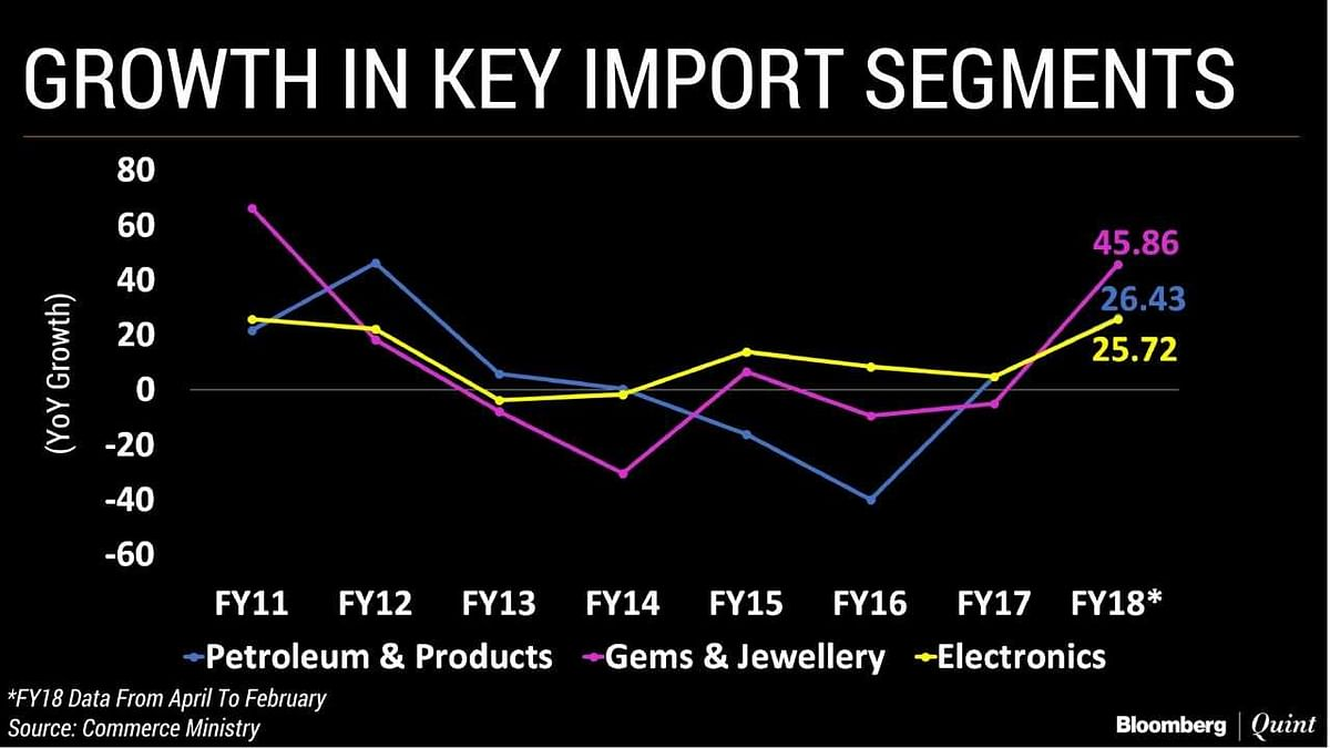 In Charts: What's Behind India's Widening Trade Deficit?