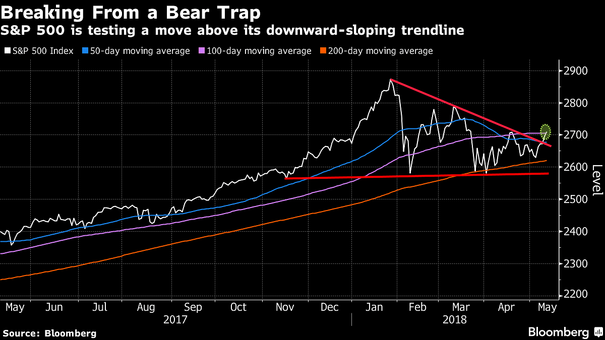 All You Need To Know Going Into Trade On May 11