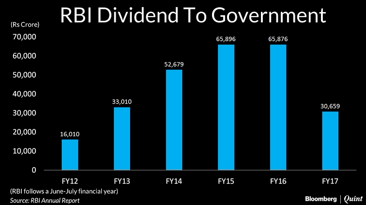 Government To Push RBI To Put In Place A New Dividend Policy