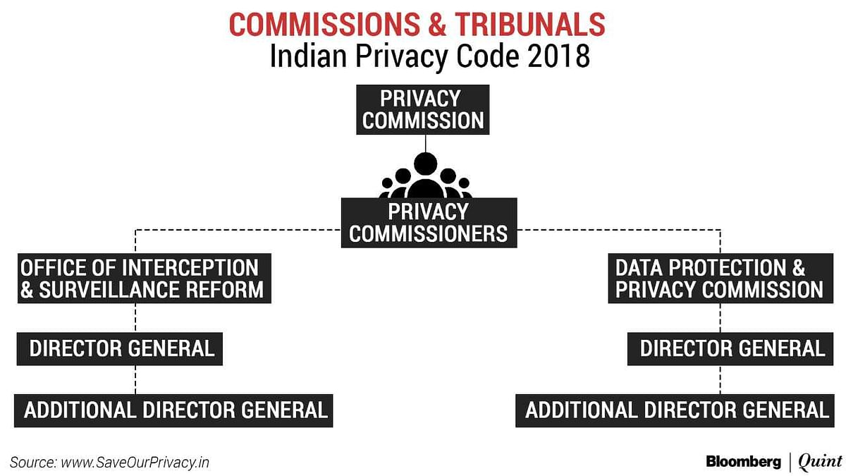 The Privacy Code That India Needs