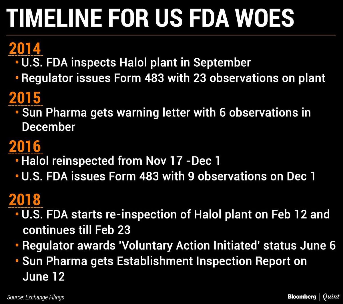 U.S. Drug Regulator Clears Sun Pharma's Halol Plant