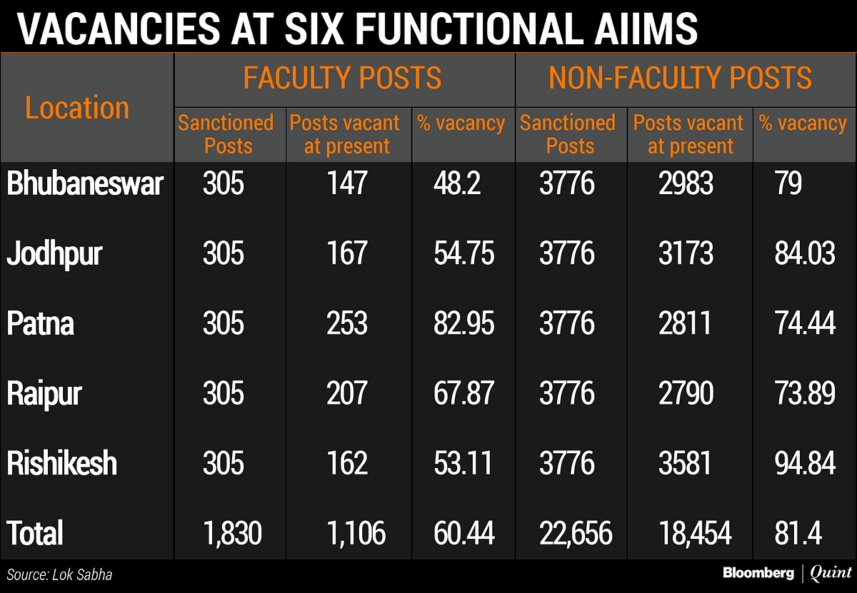 20 New AIIMS Coming Up: BJP. Fact: 11 Get 3% Funding