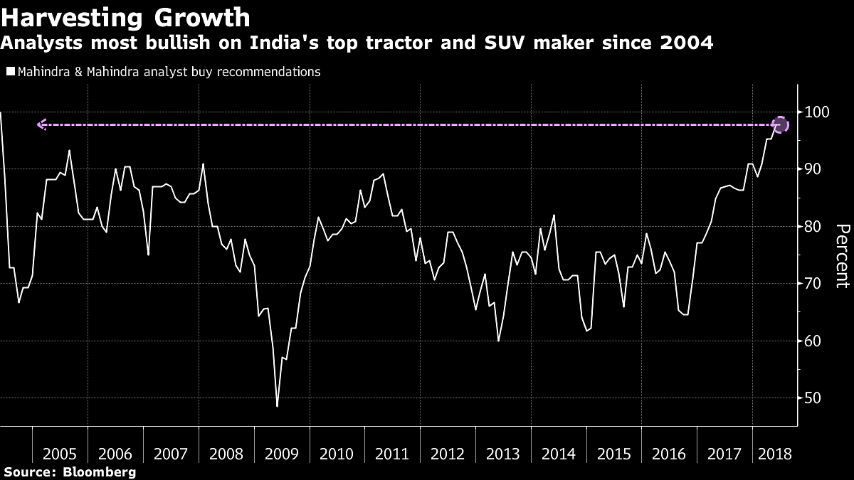 Indian SUV Maker Gets Most Love From Analysts In 14 Years