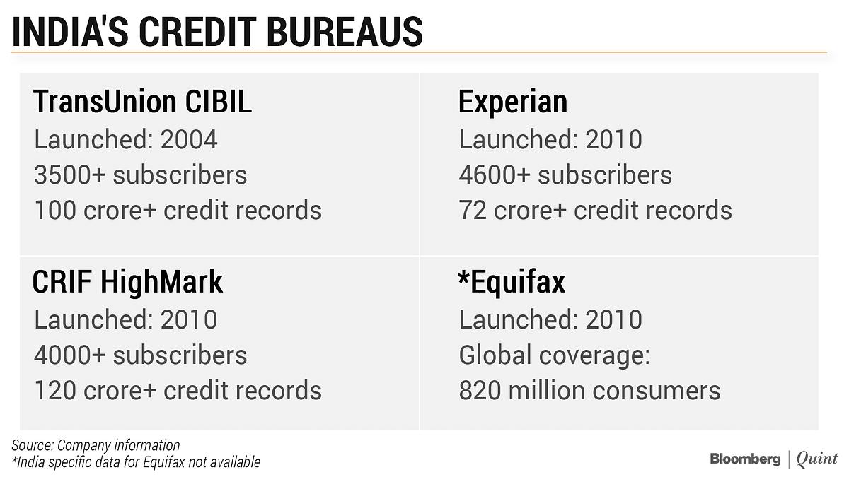 Will RBI's Public Credit Registry Disrupt India's Successful Credit Bureaus?