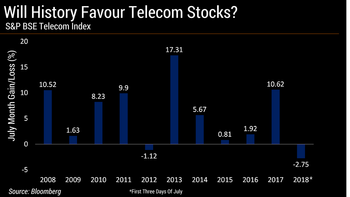 Telecom Index Sees The Worst First Half In A Decade