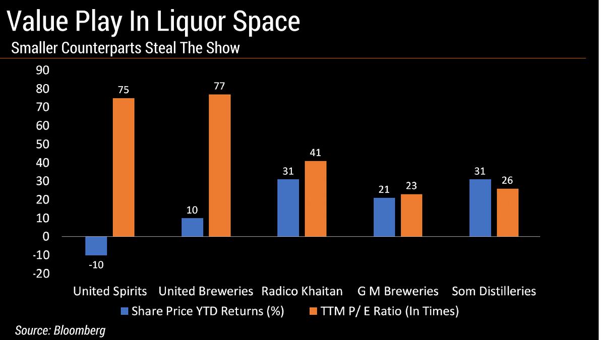 Smaller Liquor Makers Beat Larger Peers