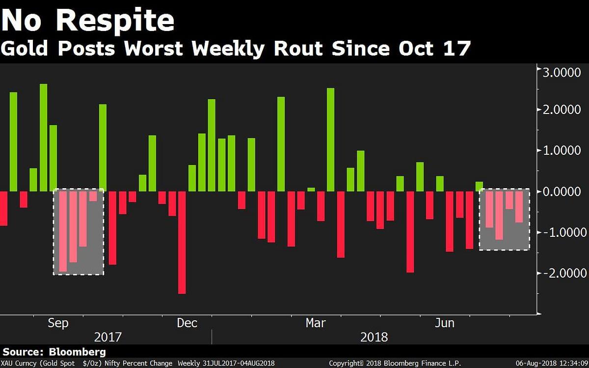 Gold  Hits 52-Week Low On Weak Demand