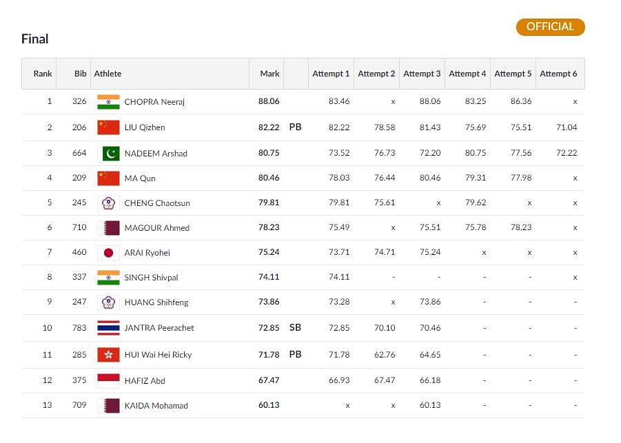 Day 9, Asian Games: Neeraj Wins Gold, Indian Men's TT Team Win QF