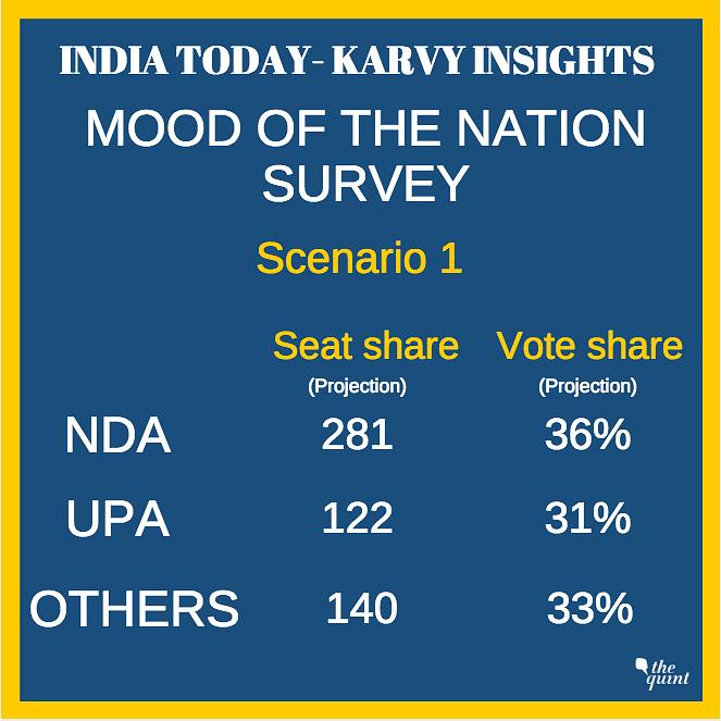 BJP Falling Short of Majority, If Elections Held Today: Survey