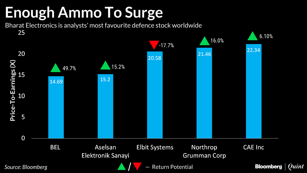 Analysts' Favourite Indian Defence Stock Is Now World's Cheapest