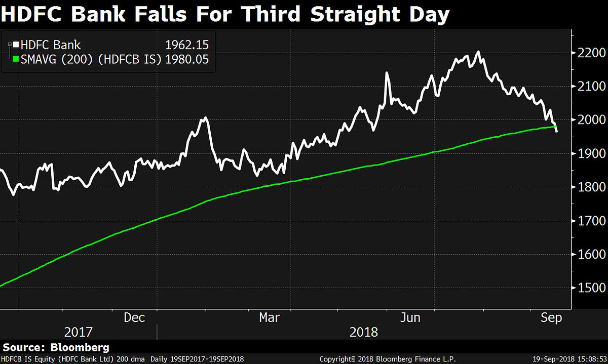 Sensex, Nifty Post Worst Three-Day Decline In Six Months