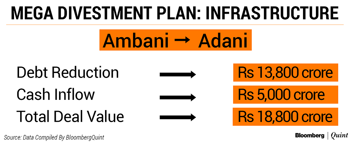 Anil Ambani Group's Debt To Fall 60% After Asset Sales