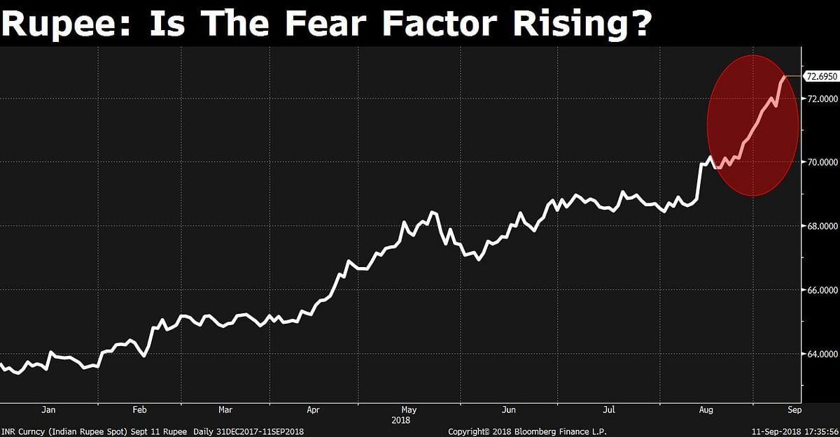 Is Fear Creeping Into The Markets?