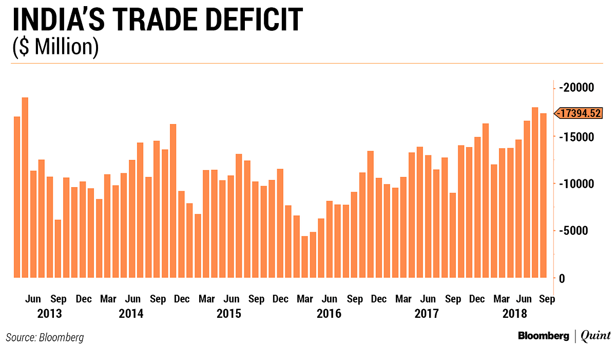 India's Trade Deficit Narrows In August To $17.39 Billion