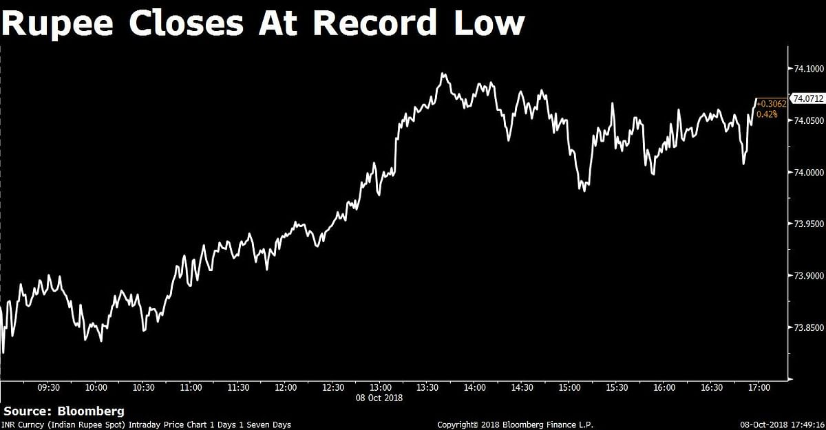 Rupee Closes At An All-Time Low Of 74.07/$