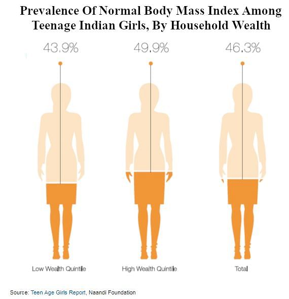 Half Of Indian Teenage Girls Underweight, Anaemic, Without Sanitary Menstrual Protection