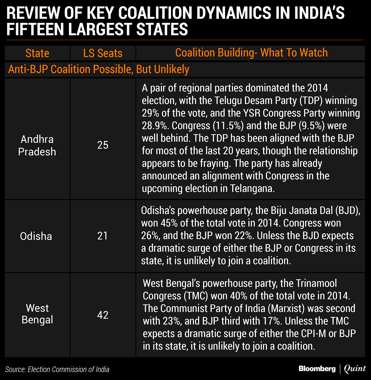 India Election 2019: The Congress Coalition Conundrum