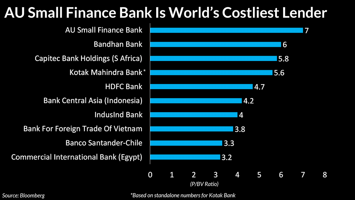 Bandhan Bank Loses Most Expensive Tag To AU Small Finance Bank