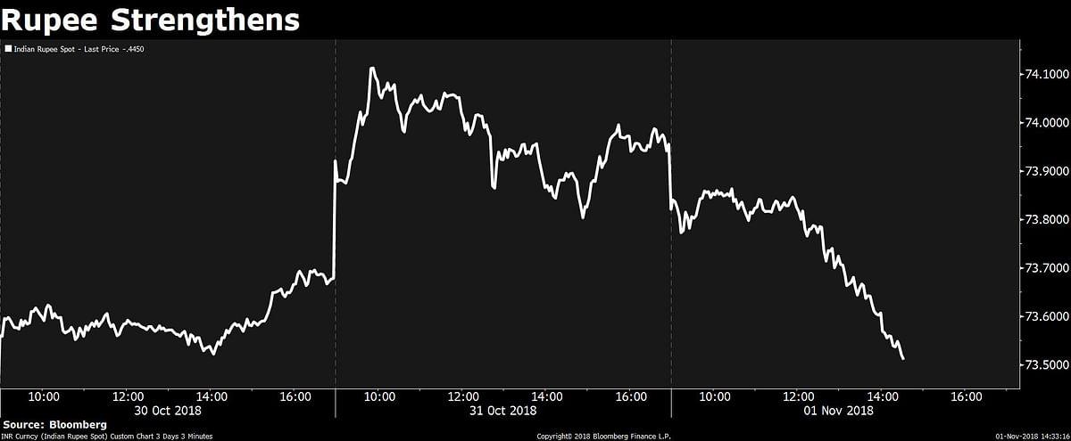 Sensex, Nifty Fail To Hold Gains As IT Stocks Drag