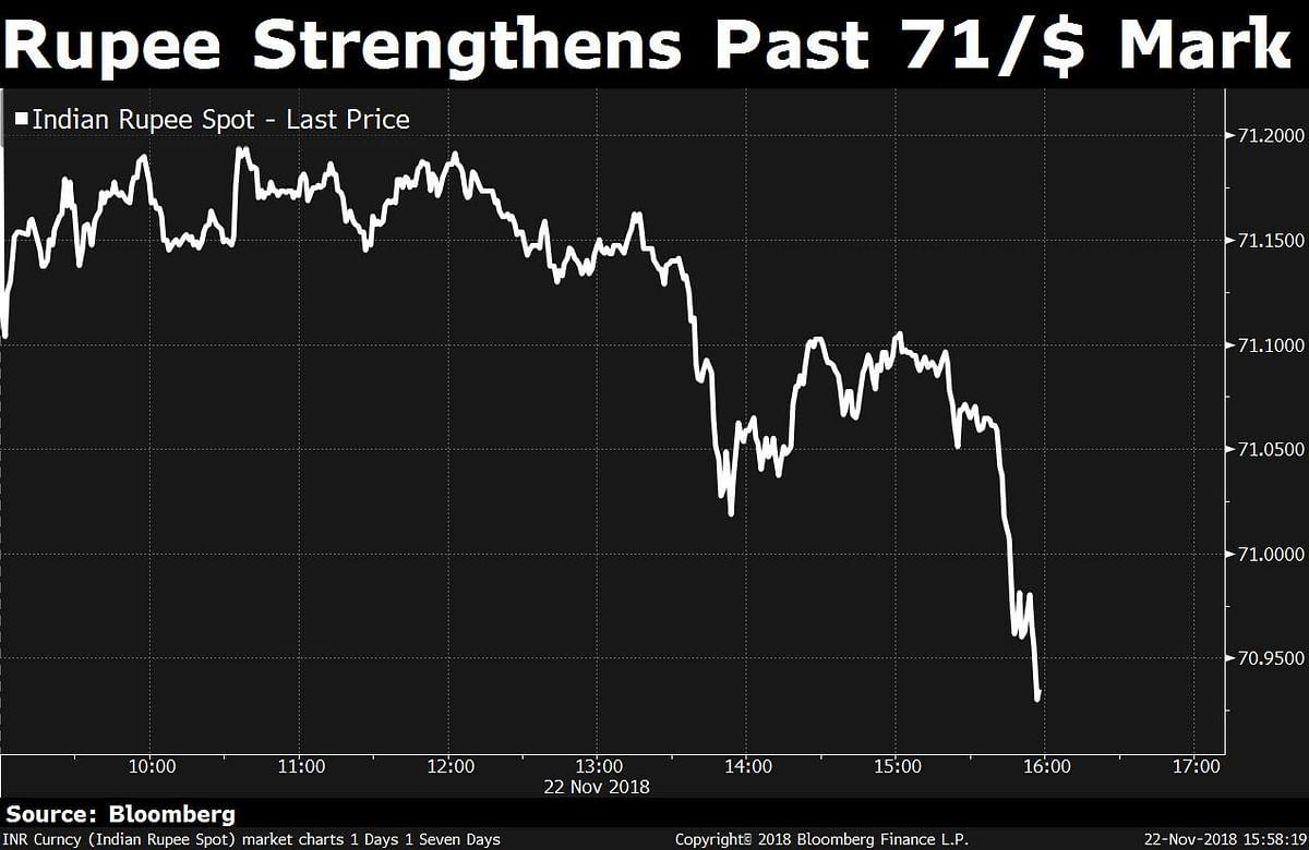 Sensex, Nifty Halt Three-Week Rally; Rupee Strengthens Past 71/$