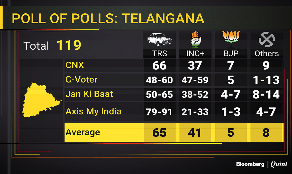 Assembly Election Exit Poll: Photo Finish In MP, Chhattisgarh; Congress Ahead In Rajasthan