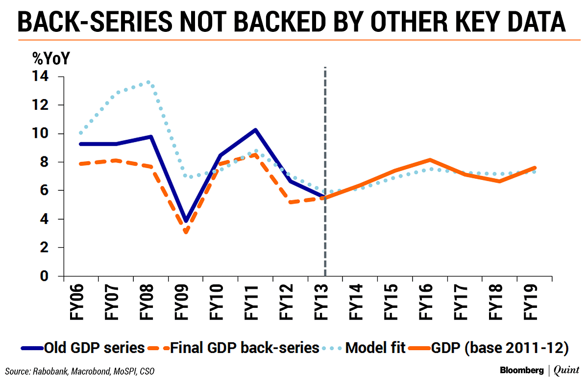 GDP Data Revision: Eat Your Cake, Don't 'Cook' It