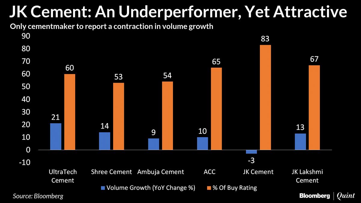 JK Cement: An Underperformer, But Analysts' Favourite