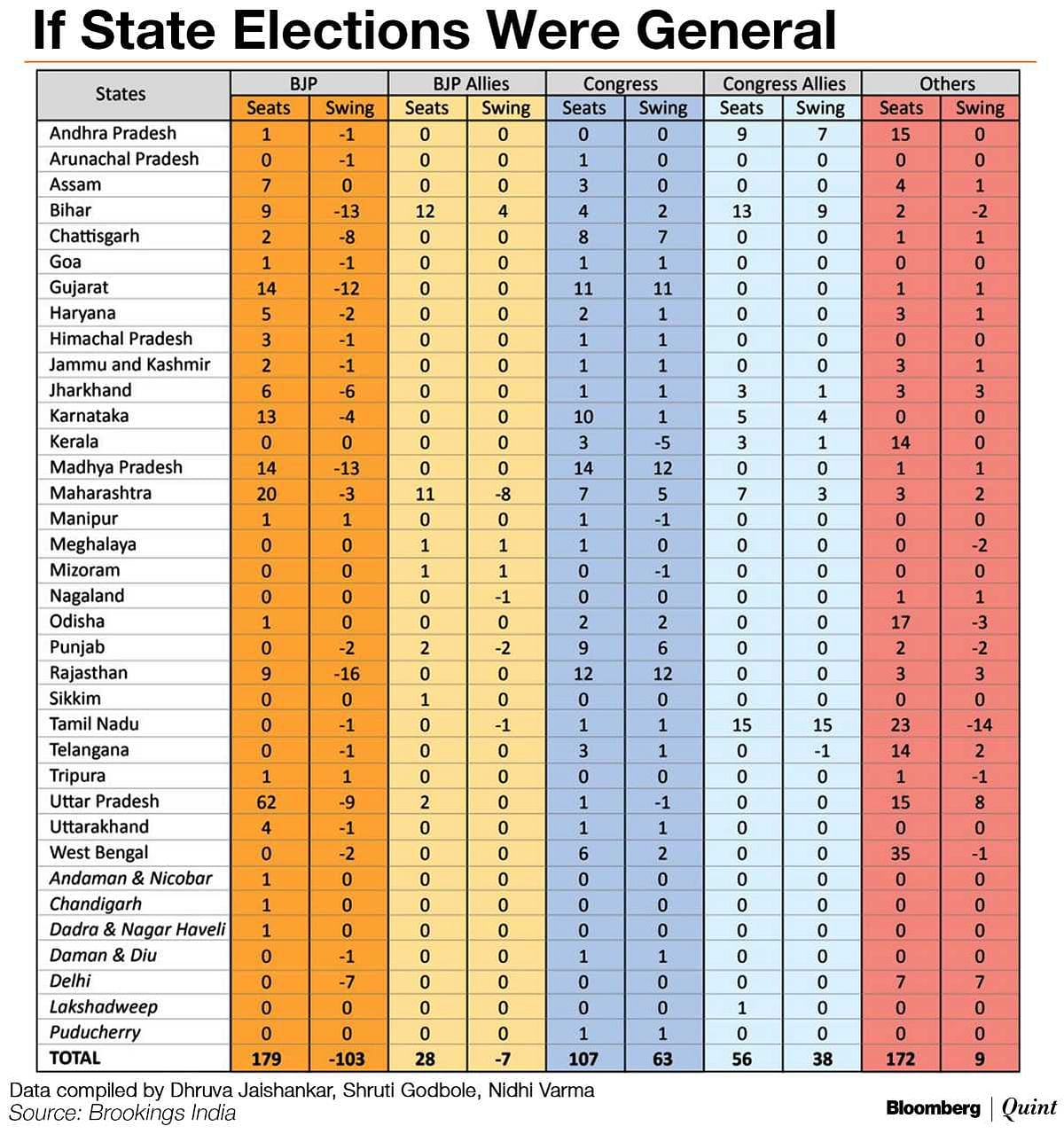 If India's 2014-2018 State Elections Were The General Elections...