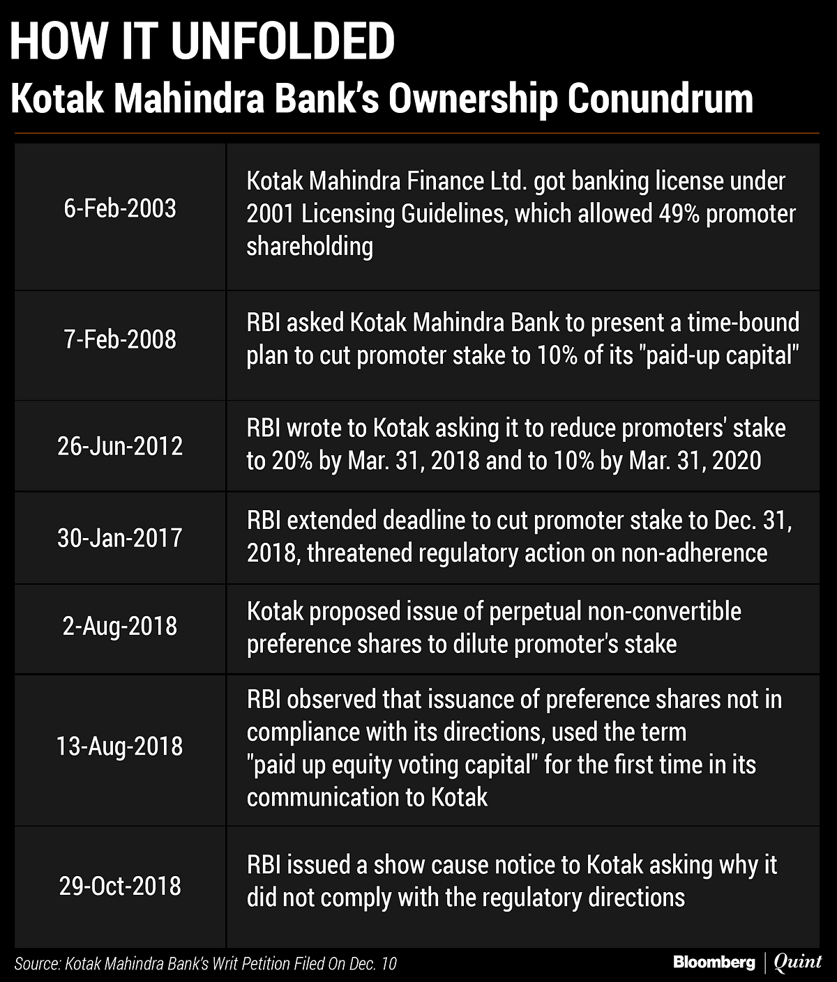 Kotak Mahindra Bank Petition Challenges RBI's Power To Curtail Promoter Shareholding: Exclusive
