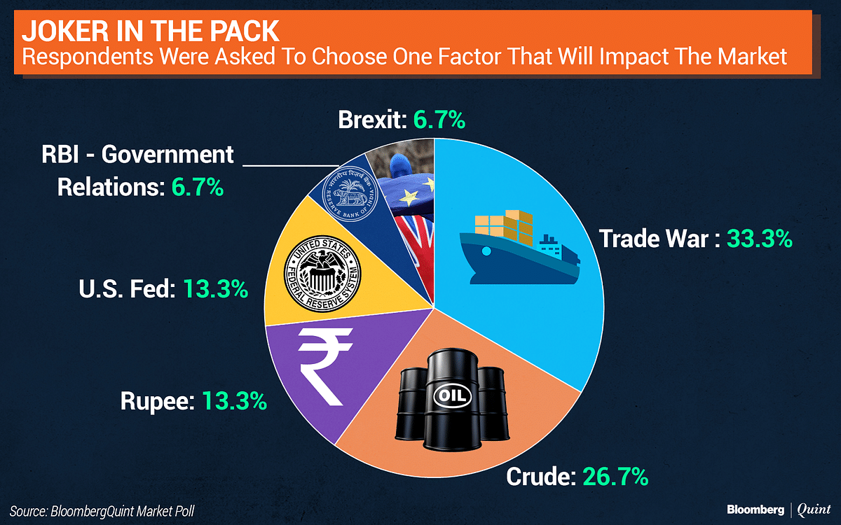 BloombergQuint Poll: What Analysts Expect Nifty To Do In 2019