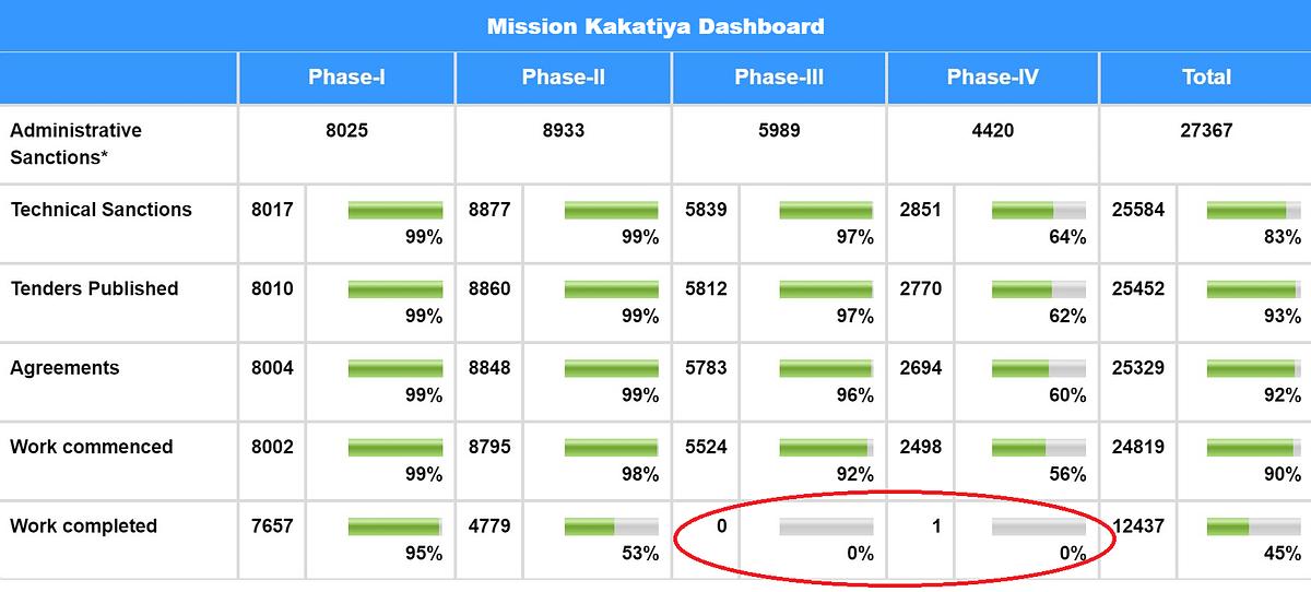 A screen-shot of the Mission Kakatiya Dashboard. (Source: Mission Kakatiya official website)