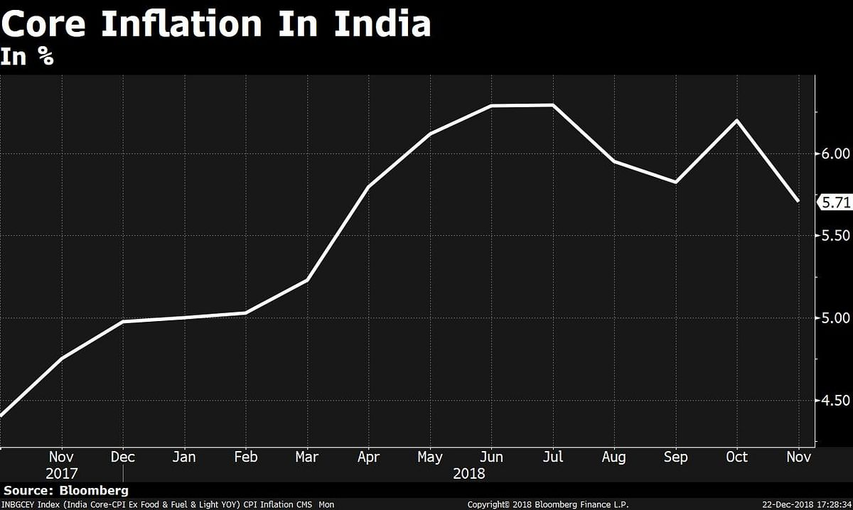 BQExplains: Understanding India's Inflation Landscape