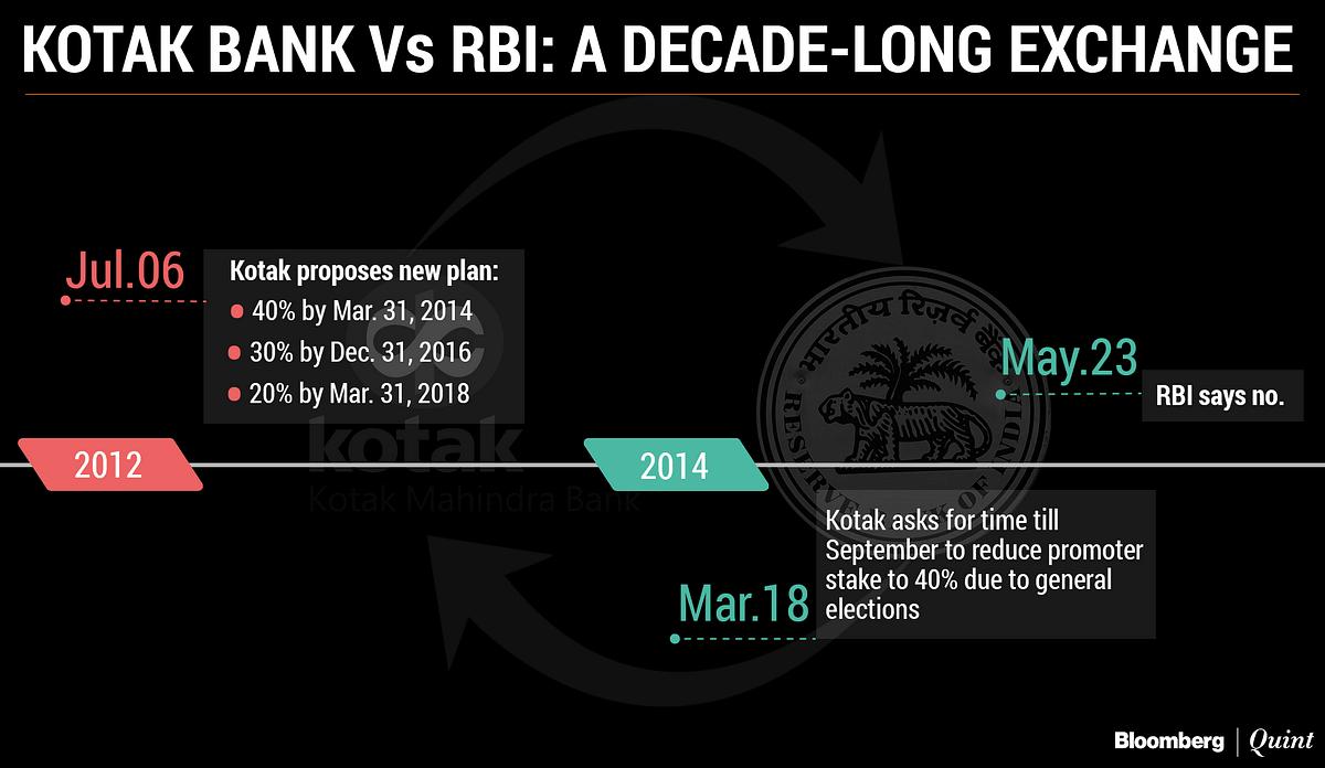 Kotak Mahindra Bank Vs RBI: A Story In Letters