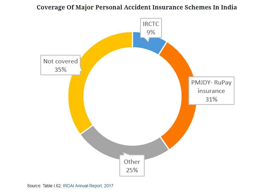 988 Million Indians Do Not Have Life Insurance