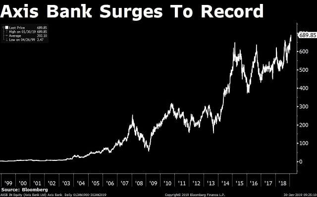 Stocks Radar: Asian Paints, Axis Bank, Bajaj Auto, DHFL, Yes Bank