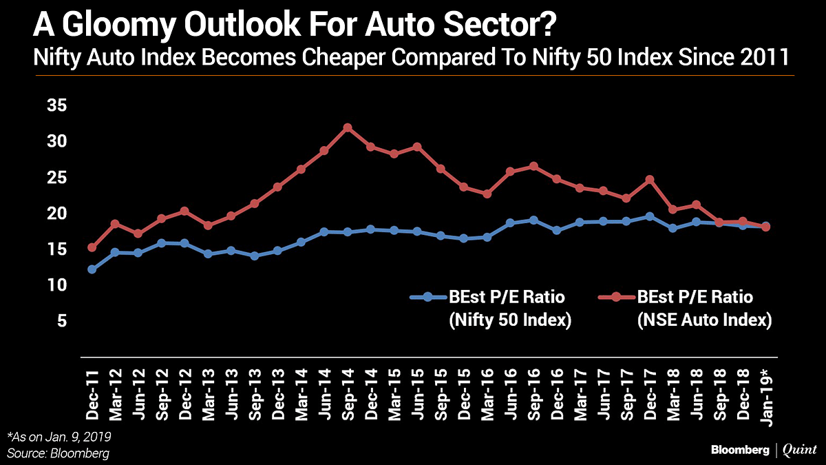 This Trend Reinforces A Weak Outlook For Auto Sector