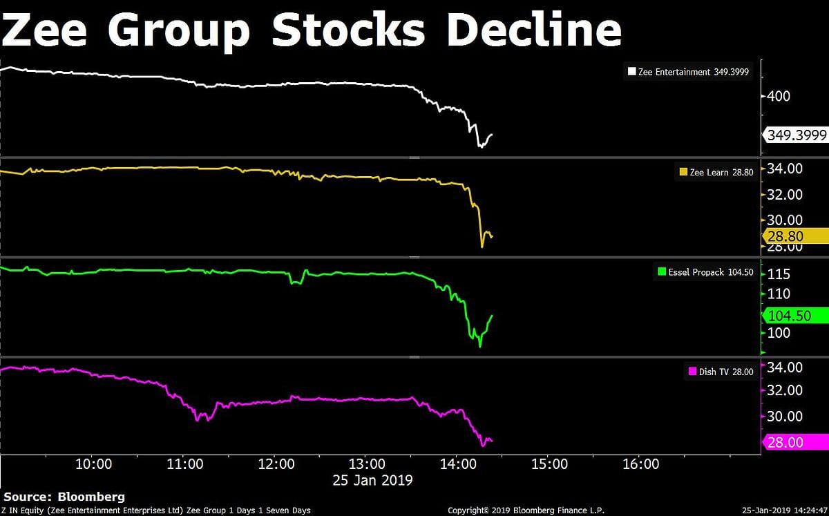 Why Zee Group Stocks Tumbled