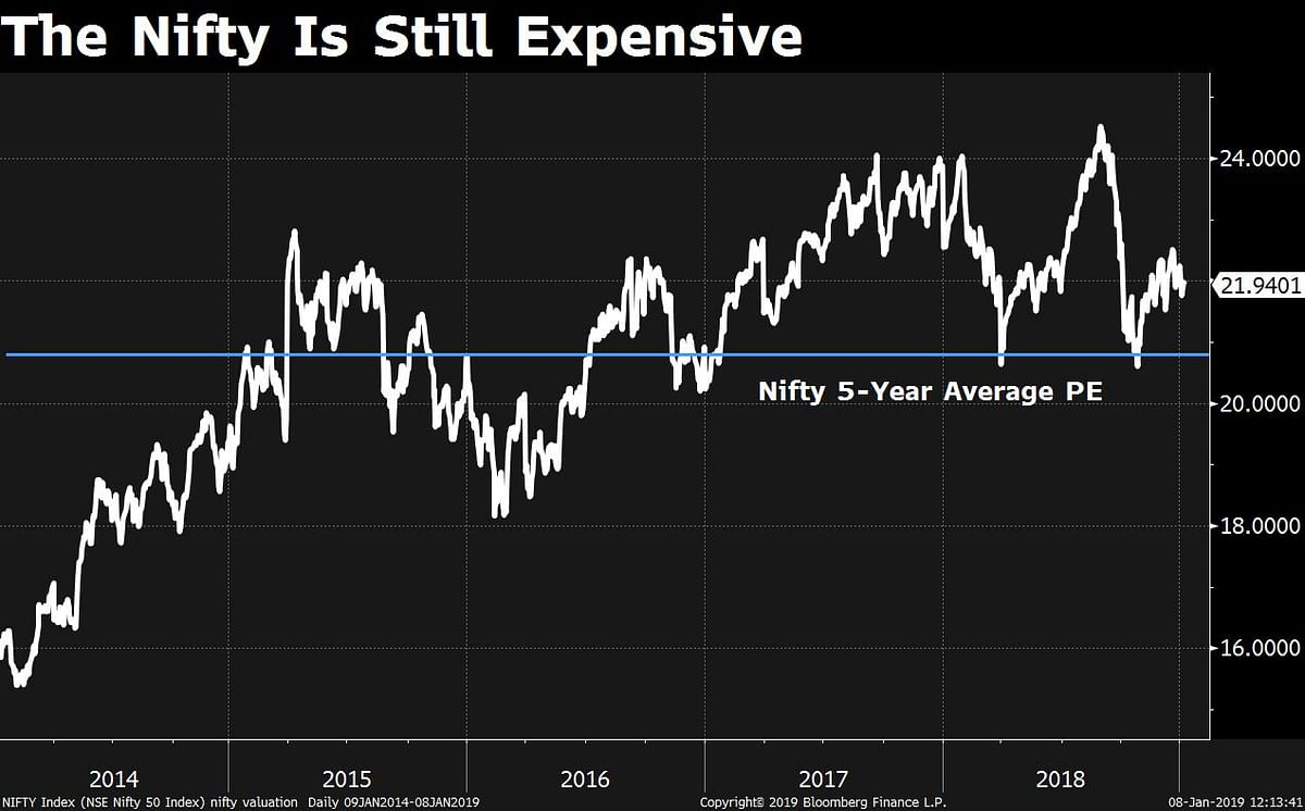 CLSA On Why Indian Markets Will See Single-Digit Growth In 2019